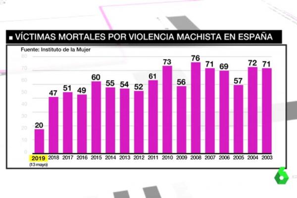 La macabra lista de la violencia machista: casi 1.000 mujeres asesinadas en 15 años